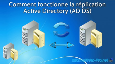 Windows Server - AD DS - Comment fonctionne la réplication Active Directory