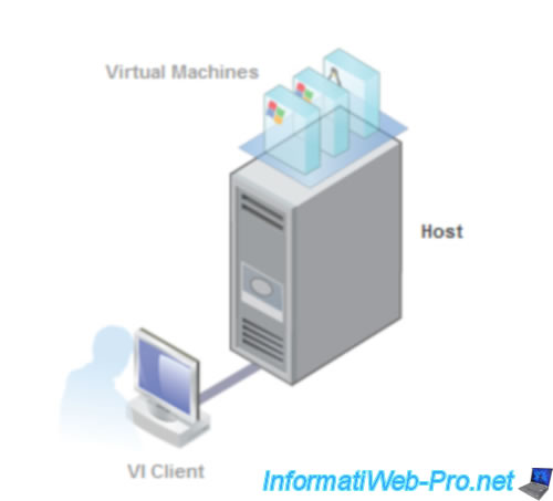 how to connect to esxi server